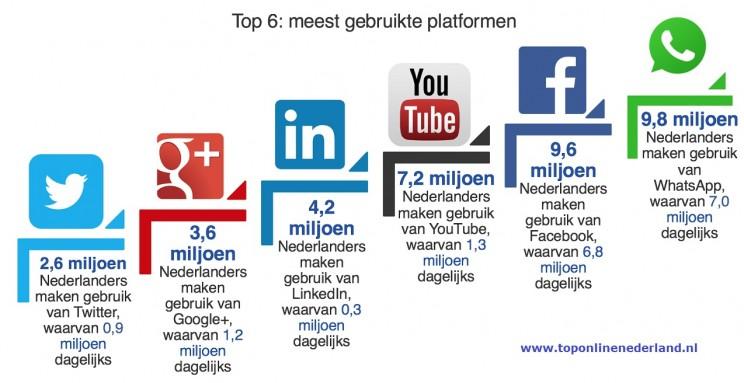 toponline social media cijfers
